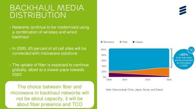 Microwave towards 2020 presentation Slide 3