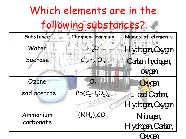 Which elements are in the following substances? Nitrogen, Hydrogen, Carbon, Oxygen (NH 4 ) 2 CO 3 Ammonium carbonate Lead,...