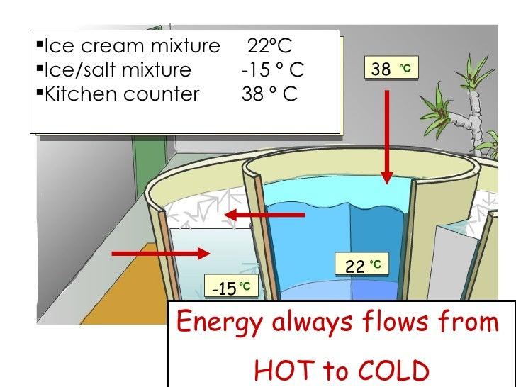 <ul><li>Ice cream mixture  22ºC </li></ul><ul><li>Ice/salt mixture -15 º C </li></ul><ul><li>Kitchen counter 38 º C </li><...