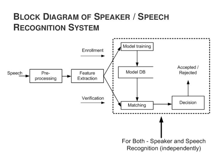Text Prompted Remote Speaker Authentication   Joint Speech