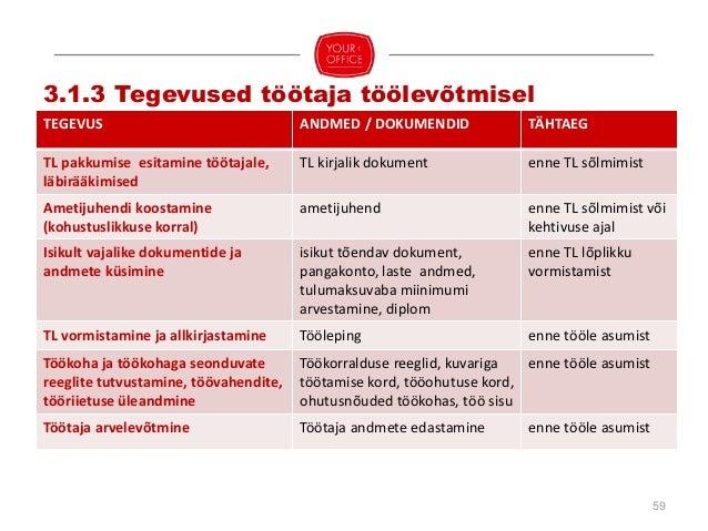 60 DOKUMENT KOHUSTUSLIKKUS VORM SÄILITAMISE TÄHTAEG Tööleping kohustuslik kirjalik 10 aastat, alates TL lõppemisest Ametij...