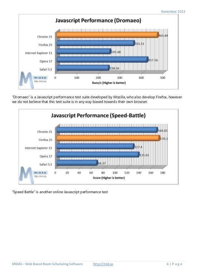 Browser Performance Tests - Internet Explorer 11 vs Firefox