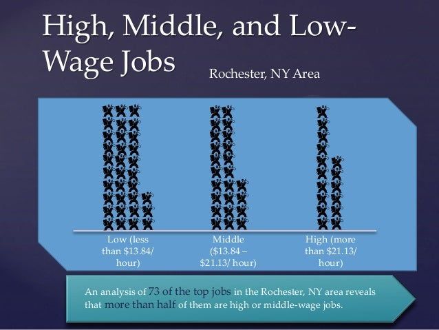 Groovy High Middle And Low Wage Jobs In Rochester Ny Download Free Architecture Designs Grimeyleaguecom