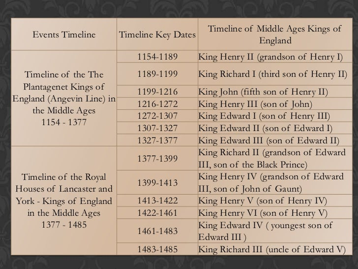 the middle ages from 1066 to In 1066 ad, william, the duke of normandy, defeated king harold ii at the battle  of hastings, becoming king william i, marking the end of the dark ages, and.