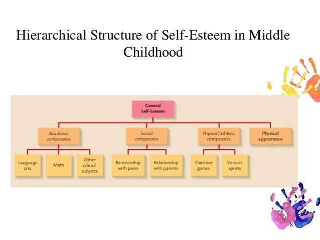 psychosocial development in middle childhood Nature of the child erikson's stage industry vs inferiority (4th stage) skill mastery self-image of being industrious or inferior freud latency.