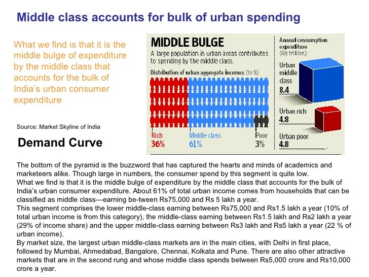 Middle class accounts for bulk of urban spending What we find is that it is the middle bulge of expenditure by the middle ...