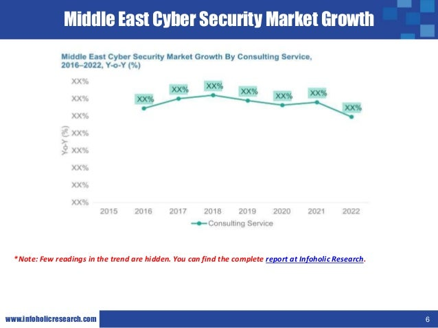 middle east cyber security market global Automotive cyber security is the software used to protect car data from being attacked scope of the report: this report focuses on the automotive cyber security in global market, especially in north america, europe, asia-pacific, south america, middle east and africa.