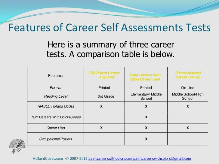 ... 5. Features Of Career Self Assessments Tests ...  Career Tests