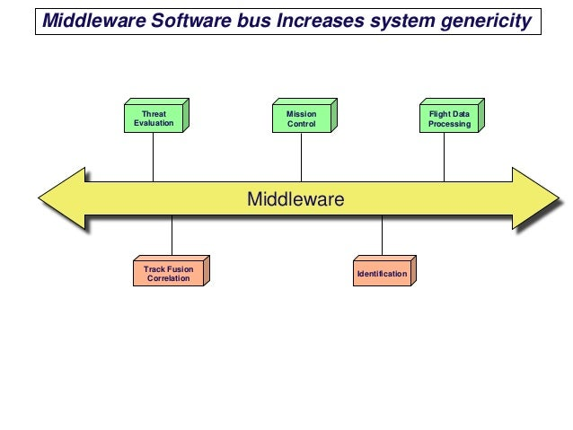 Free Middleware Software | GetApp®