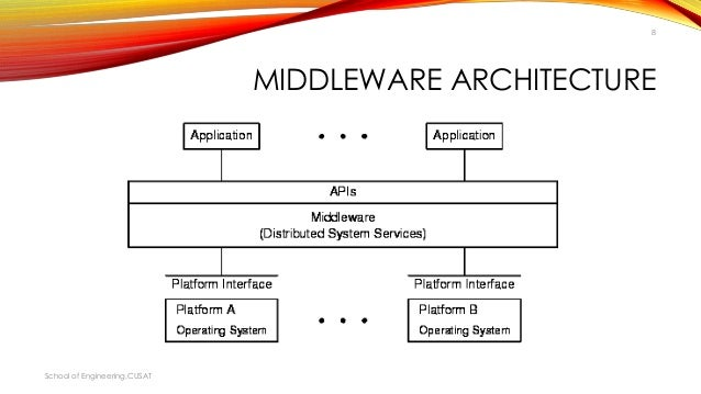 Middleware And Middleware In Distributed Application