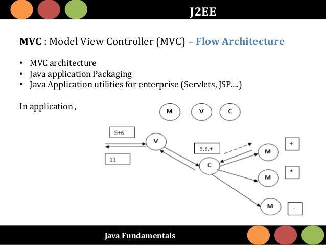 Java Fundamentals J2EE MVC : Model View Controller (MVC) – Flow Architecture • MVC architecture • Java application Packagi...