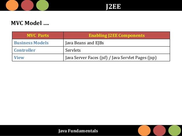 Java Fundamentals J2EE MVC Model …. MVC Parts Enabling J2EE Components Business Models Java Beans and EJBs Controller Serv...
