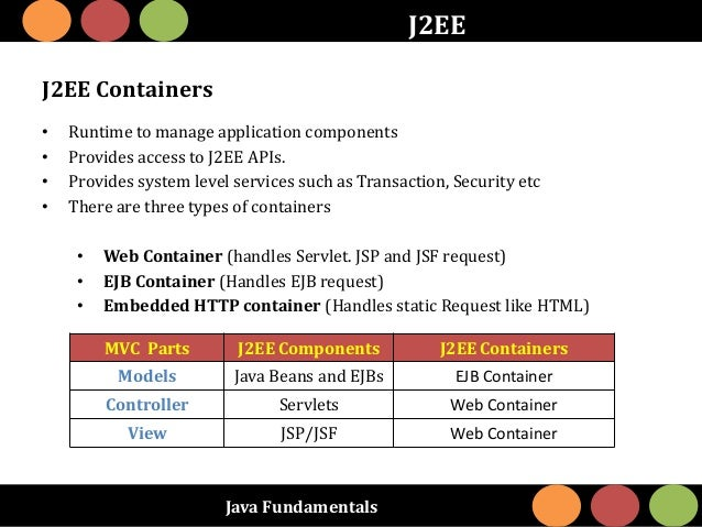 Java Fundamentals J2EE J2EE Containers • Runtime to manage application components • Provides access to J2EE APIs. • Provid...
