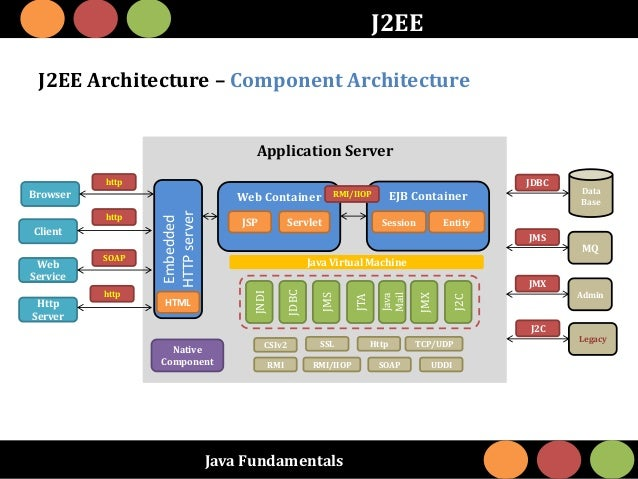 Java Fundamentals J2EE J2EE Architecture – Component Architecture Application Server Embedded HTTPserver EJB ContainerWeb ...