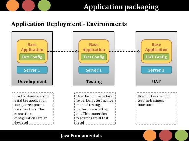 Java Fundamentals Application packaging Application Deployment - Environments Development Base Application Dev Config Serv...