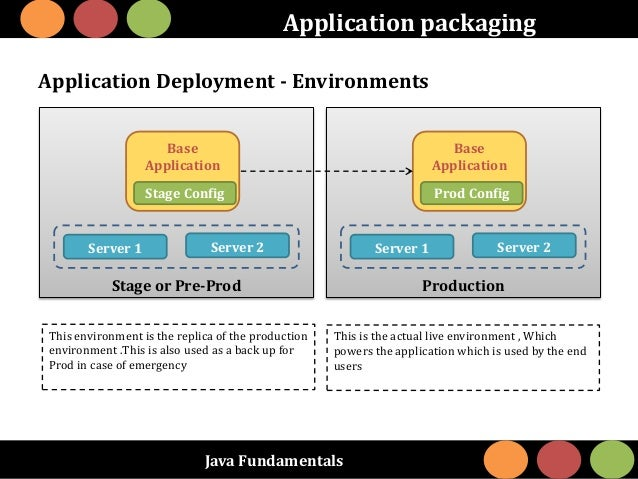 Java Fundamentals Application packaging Stage or Pre-Prod Base Application Stage Config This environment is the replica of...