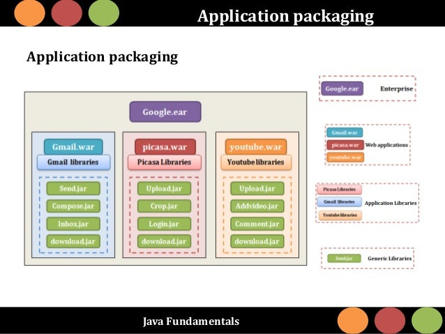 Java Fundamentals Application packaging Application packaging
