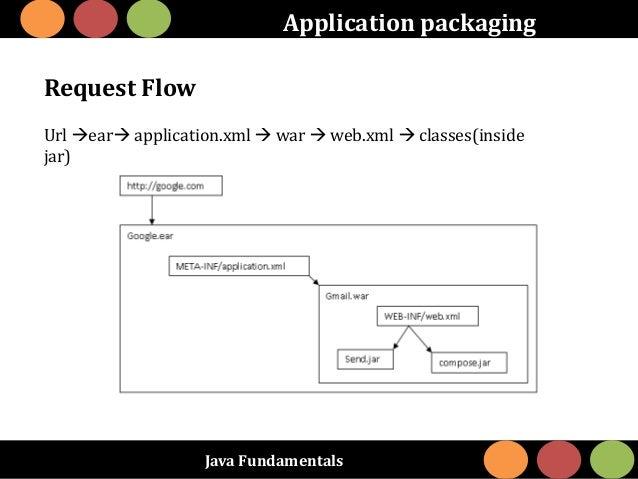 Java Fundamentals Application packaging Request Flow Url ear application.xml  war  web.xml  classes(inside jar)