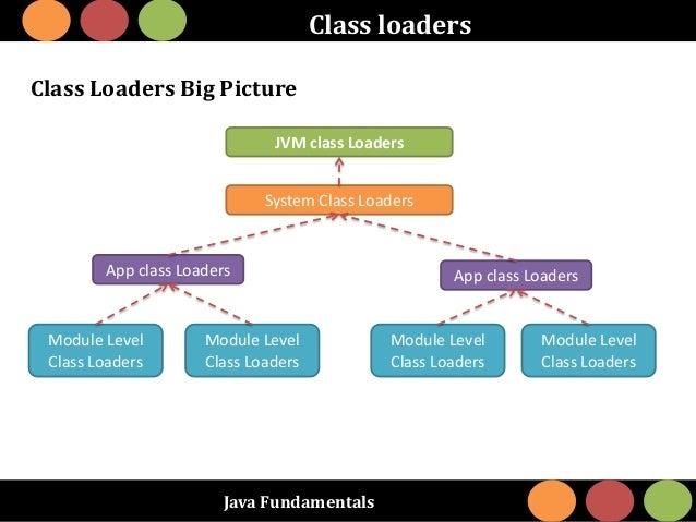 Java Fundamentals Class loaders Class Loaders Big Picture JVM class Loaders System Class Loaders App class Loaders Module ...