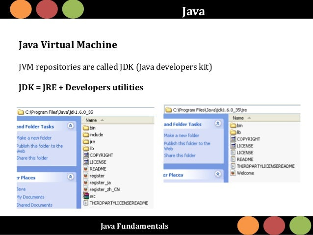 Java Fundamentals Java Java Virtual Machine JVM repositories are called JDK (Java developers kit) JDK = JRE + Developers u...
