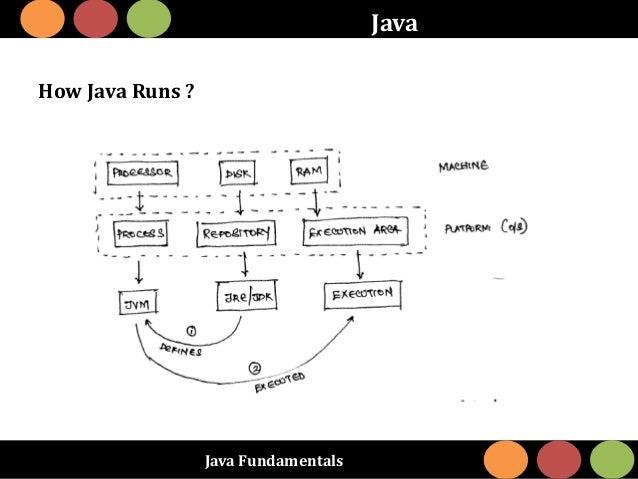 Java Fundamentals Java How Java Runs ?