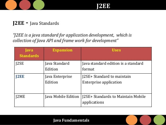 """Java Fundamentals J2EE J2EE - Java Standards """"J2EE is a java standard for application development, which is collection of ..."""