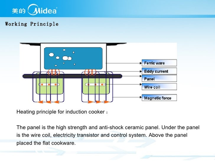 Superb Working Principle; 5. Heating Principle For Induction Cooker ...