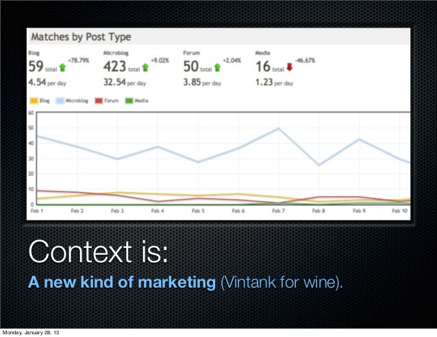 Context is:         A new kind of marketing (Vintank for wine).Monday, January 28, 13