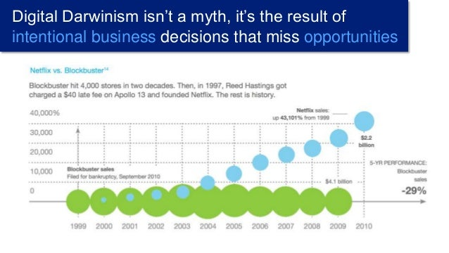 Digital Darwinism isn't a myth, it's the result of intentional business decisions that miss opportunities