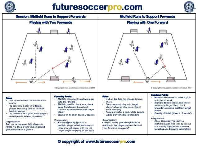 futuresoccerpro.com  TM  TM  Session: Midfield Runs to Support Forwards  Midfield Runs to Support Forwards  Playing with T...