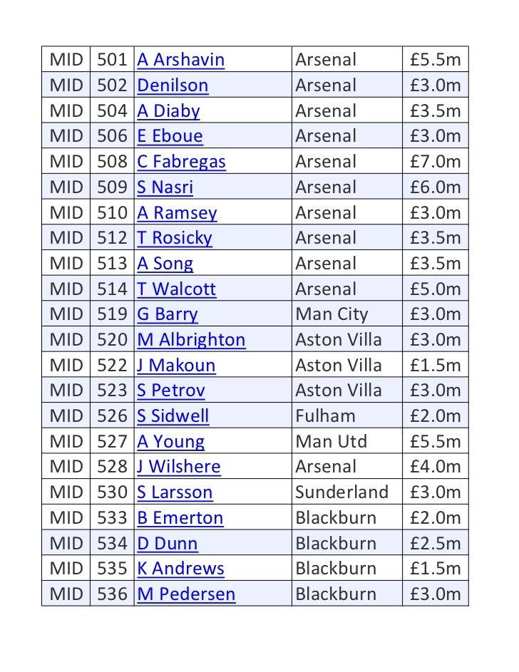 MID   501   A Arshavin     Arsenal       £5.5mMID   502   Denilson       Arsenal       £3.0mMID   504   A Diaby        Ars...