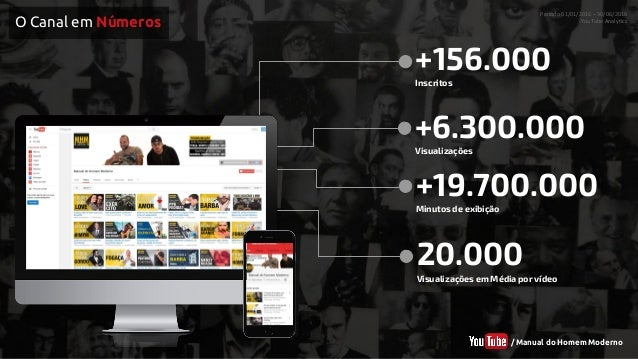 Mídia Kit - YouTube - Canal Manual do Homem Moderno Slide 3