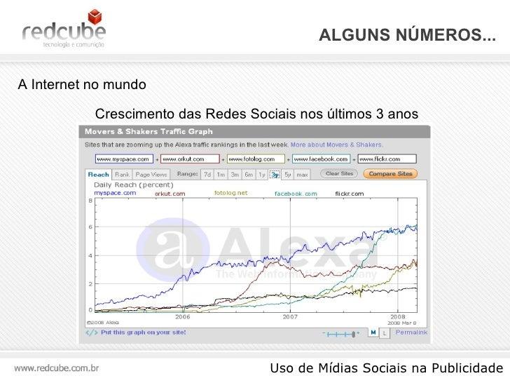 ALGUNS NÚMEROS... Uso de Mídias Sociais na Publicidade A Internet no mundo Crescimento das Redes Sociais nos últimos 3 anos
