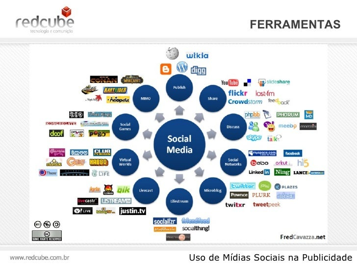 FERRAMENTAS  Uso de Mídias Sociais na Publicidade