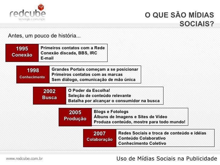 O QUE SÃO MÍDIAS SOCIAIS? Uso de Mídias Sociais na Publicidade Antes, um pouco de história... 1995 Conexão Primeiros conta...