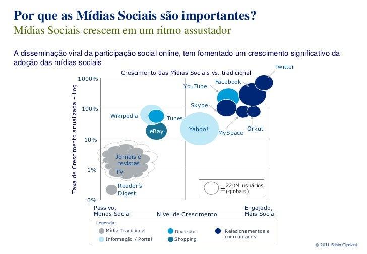 O Futuro do CRM e as mídias sociais - L3CRM Slide 3