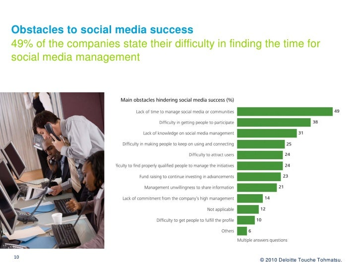 Obstacles to social media success 49% of the companies state their difficulty in finding the time for social media managem...