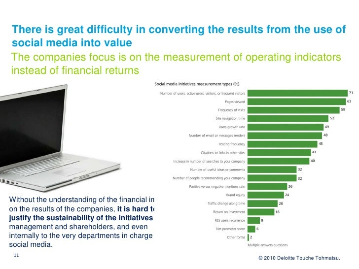 There is great difficulty in converting the results from the use of social media into value The companies focus is on the ...