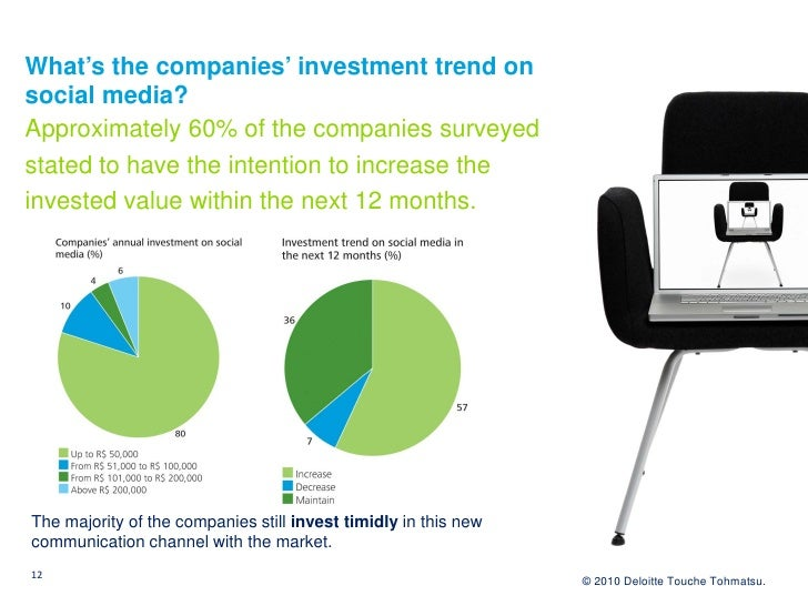What's the companies' investment trend on social media? Approximately 60% of the companies surveyed stated to have the int...