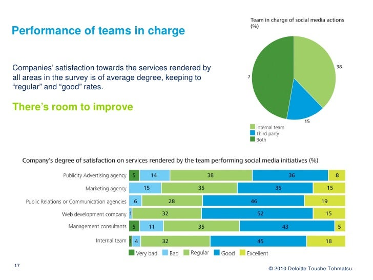 Performance of teams in charge   Companies' satisfaction towards the services rendered by all areas in the survey is of av...