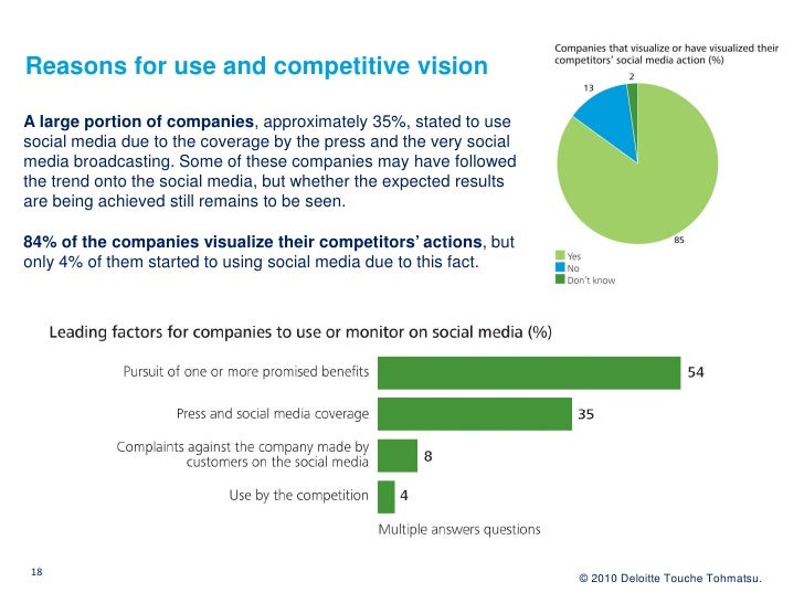 Reasons for use and competitive vision  A large portion of companies, approximately 35%, stated to use social media due to...