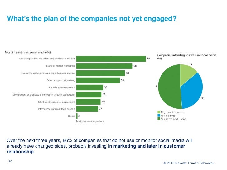 What's the plan of the companies not yet engaged?     Over the next three years, 86% of companies that do not use or monit...