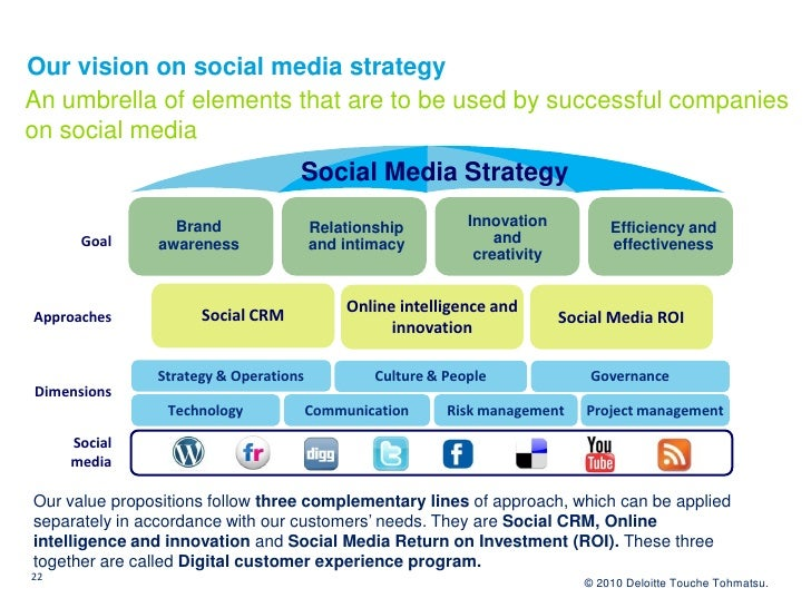 Our vision on social media strategy An umbrella of elements that are to be used by successful companies on social media   ...