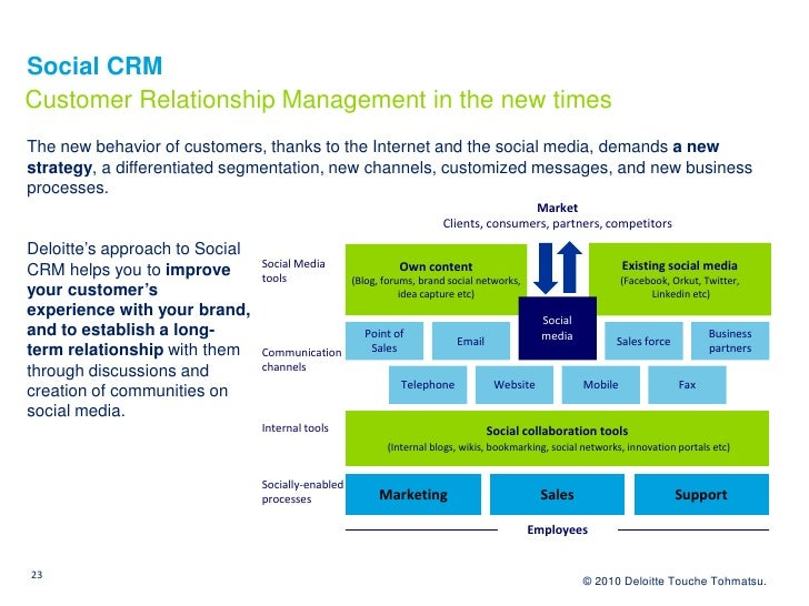 Social CRM Customer Relationship Management in the new times The new behavior of customers, thanks to the Internet and the...