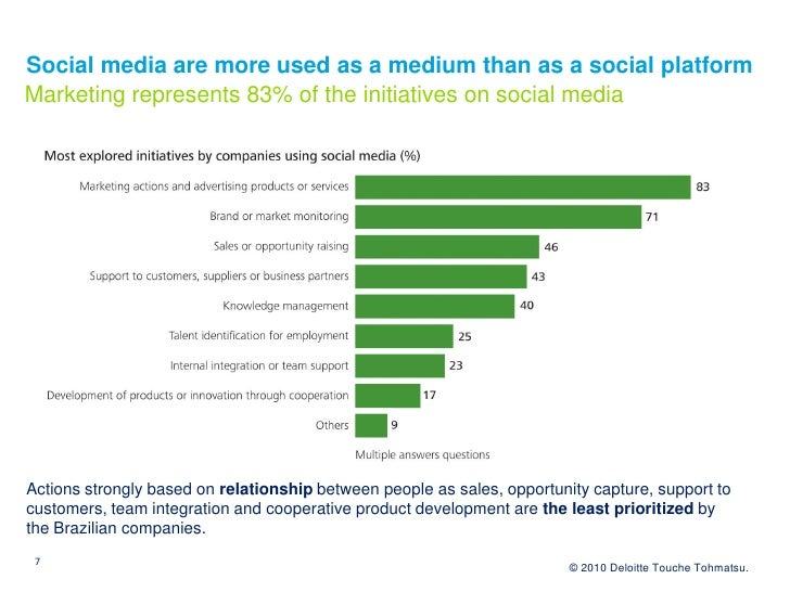 Social media are more used as a medium than as a social platform Marketing represents 83% of the initiatives on social med...