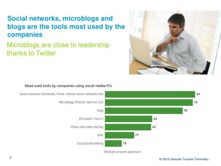 Social networks, microblogs and blogs are the tools most used by the companies Microblogs are close to leadership thanks t...