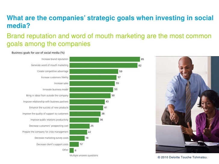 What are the companies' strategic goals when investing in social media? Brand reputation and word of mouth marketing are t...