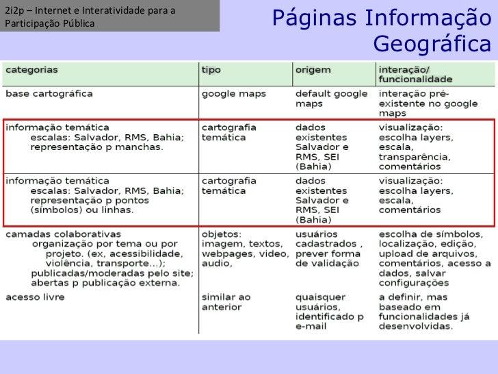 2i2p – Internet e Interatividade para a Participação Pública Páginas Informação Geográfica