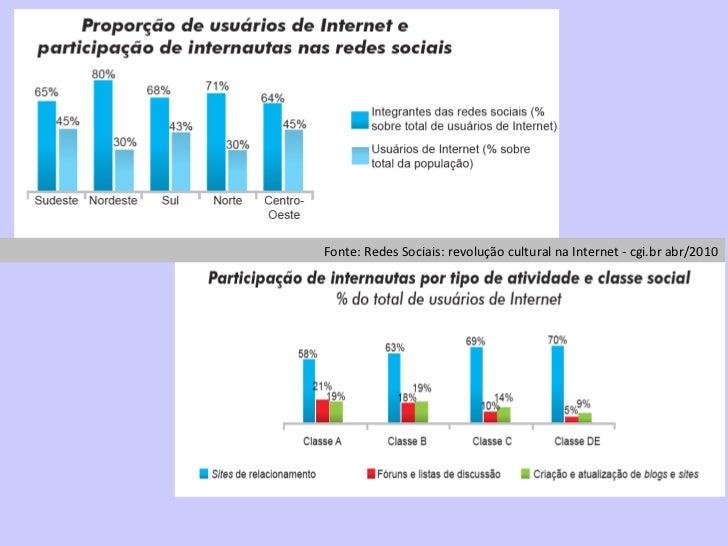 Fonte: Redes Sociais: revolução cultural na Internet - cgi.br abr/2010
