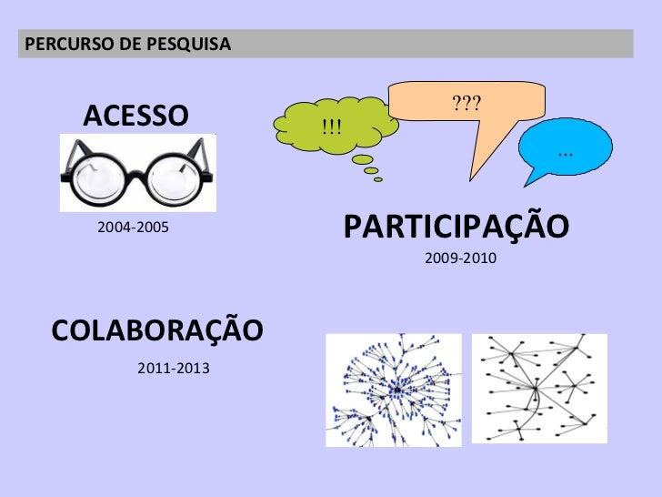 <ul><li>COLABORAÇÃO </li></ul>PERCURSO DE PESQUISA  !!! ... PARTICIPAÇÃO ??? 2004-2005 ACESSO 2009-2010 2011-2013
